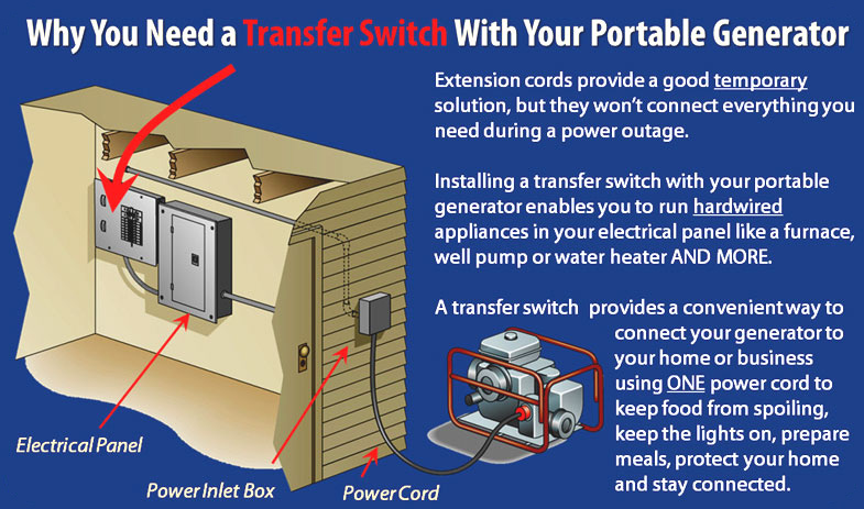 Reliance Manual Transfer Switch Wiring Diagram : Manual transfer switch hartland electric a michigan